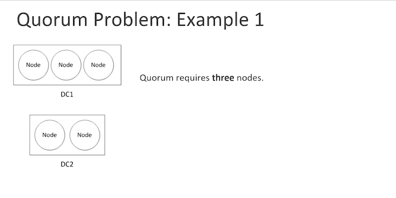 Quorum Problem: Example 1
