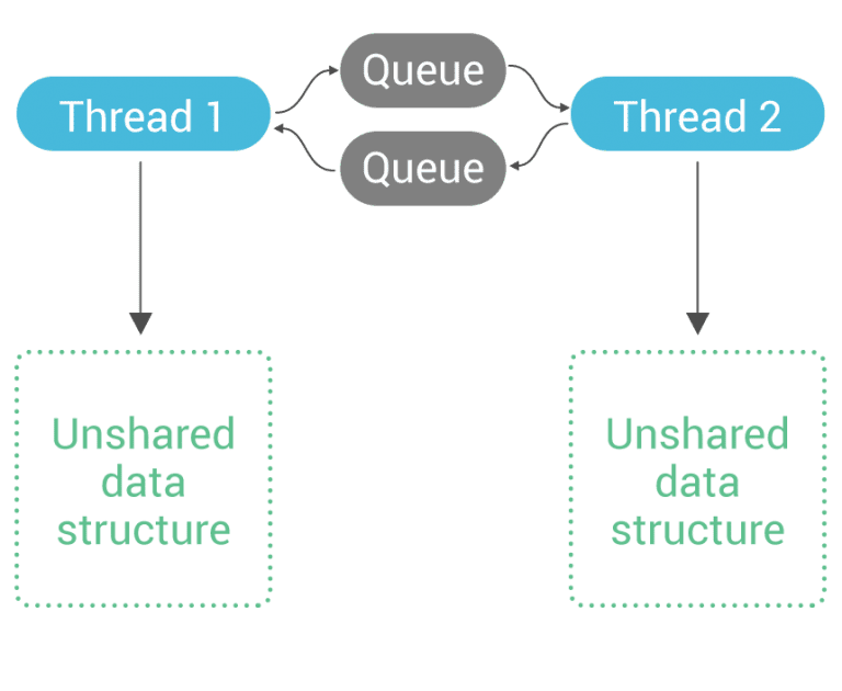 Unshared data structure